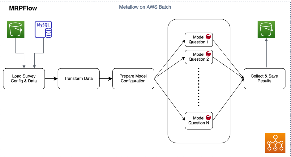 Brand Tracking with Bayesian Statistics and AWS Batch