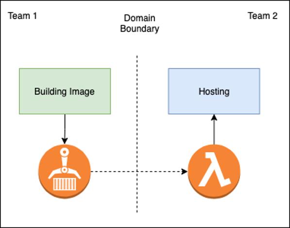 docker support heyjobs architecture diagram