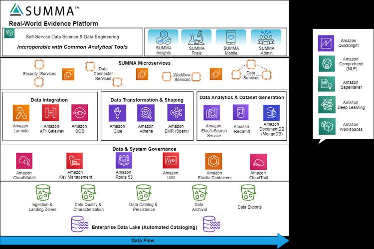 precision digital health architecture diagram