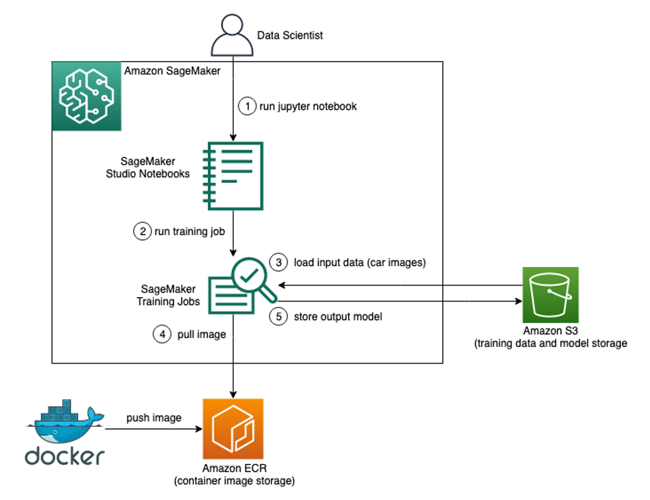 high level architecture diagram carsome machine learning