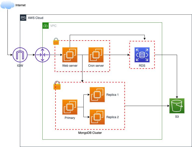 Shipper environment separation architecture diagram
