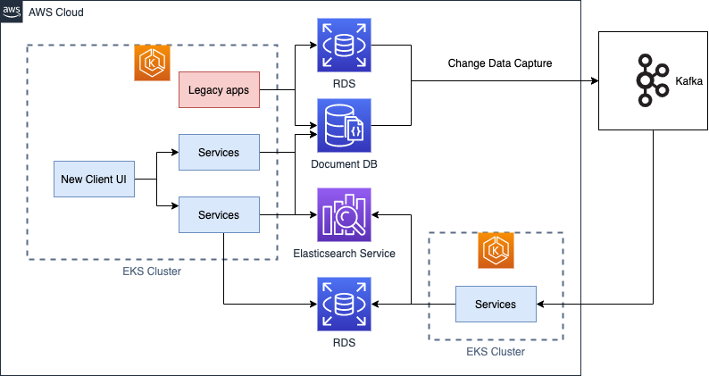 shipper microservices architecture diagram high level