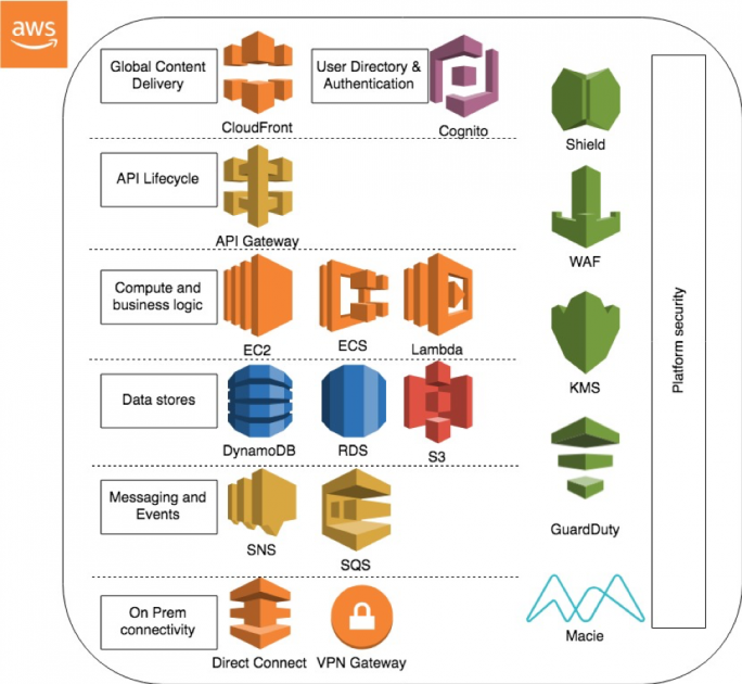 Offer Developer Apis To Your Partners And Customers Aws