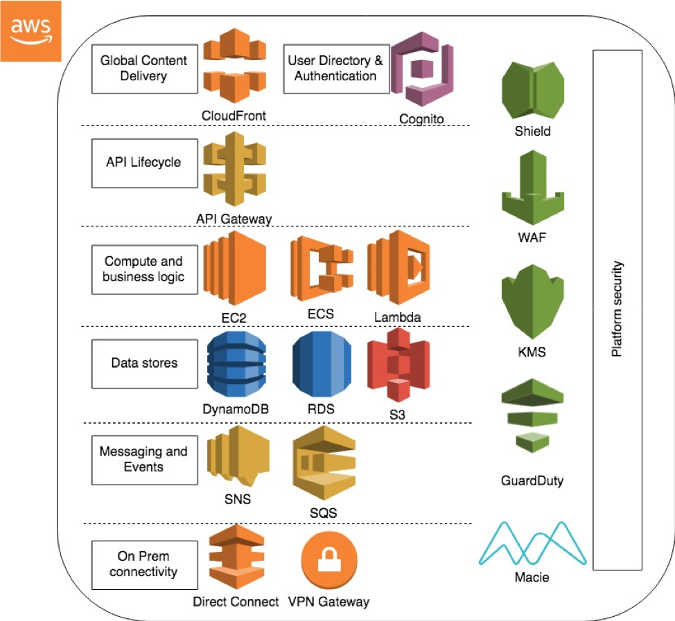 Offer Developer APIs to Your Partners and Customers | AWS Cloud