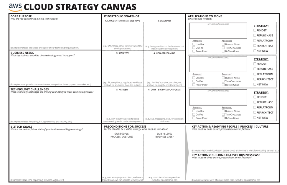 Cloud Strategy Canvas