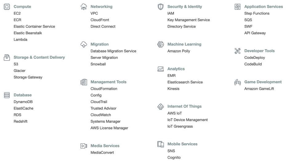 Image result for aws services 2019