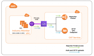 Architecture of FINRA VPC