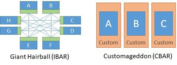 A diagram comparing IBAR and CBAR