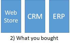 A diagram of three silos: web store, CRM, and ERP