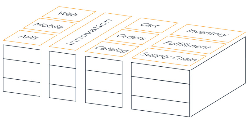 blog image buy vs build slicing vertically