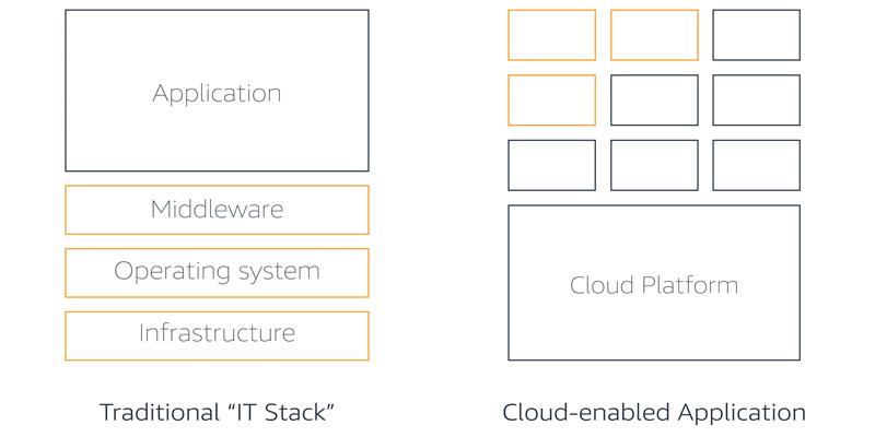 blog image buy vs build traditional stack vs cloud enabled apps