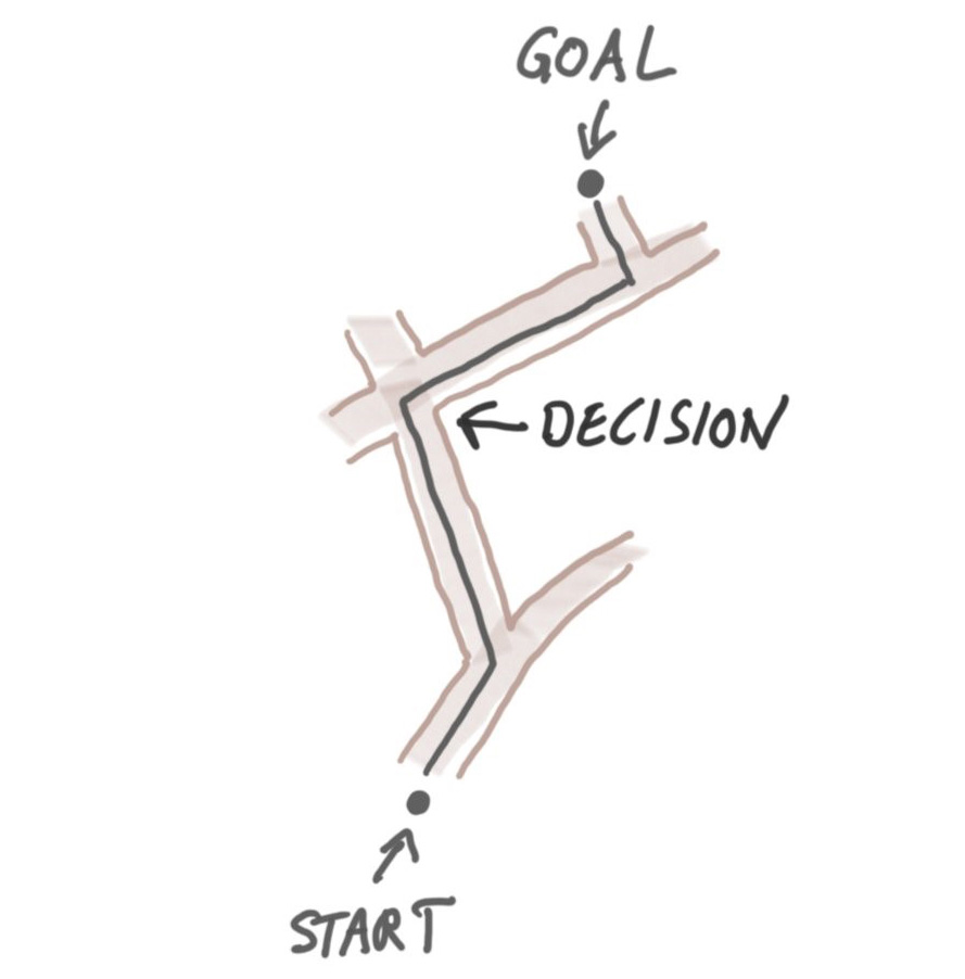 blog thinking strategy add dimensions goal 2