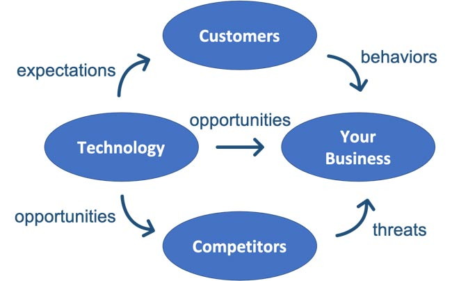 image drivers of digital transformation