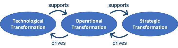 image stages of digital transformation