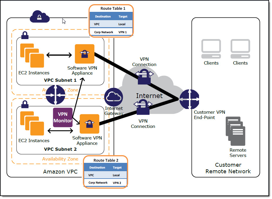 User Network-to-Amazon VPC Connectivity for Applications