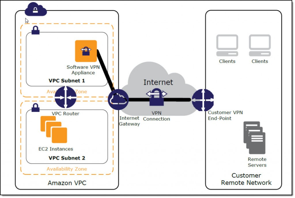 User network to amazon vpc connectivity for applications hosted on this option requires that you manage both sides of your amazon vpc connectivity including managing the software appliance configuration patches publicscrutiny Choice Image