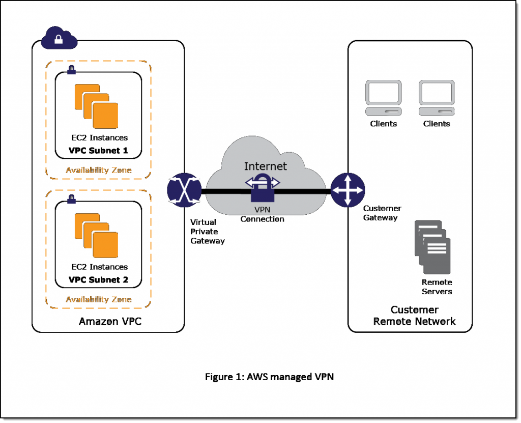 Figure 1 - AWS Managed VPN