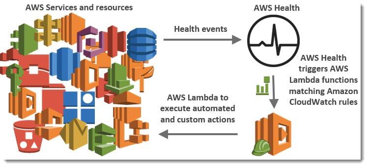 AWSHealthToolsArchitecture