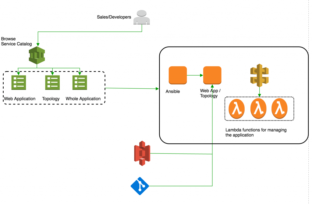 Announcing 5 Partners That Have Achieved AWS Service Partner