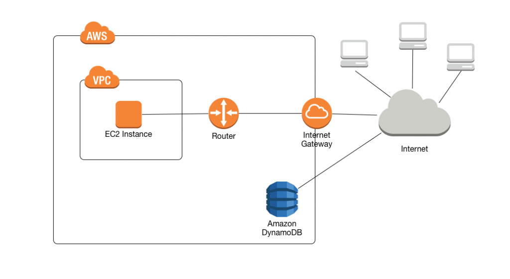 New – VPC Endpoints for DynamoDB | AWS News Blog