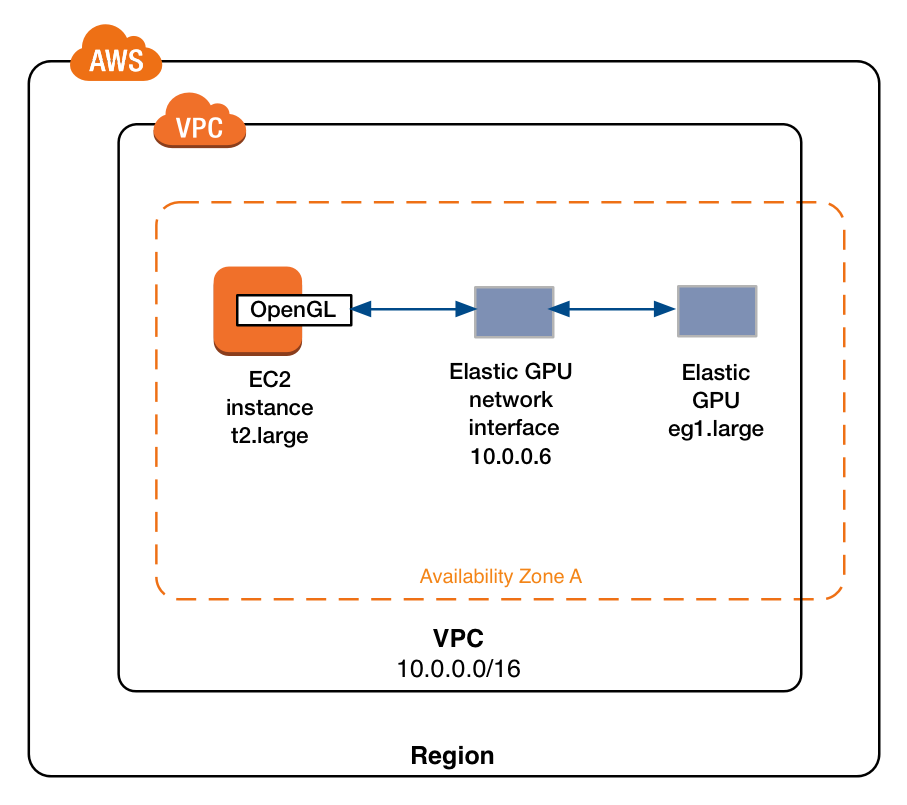 New – Amazon EC2 Elastic GPUs for Windows | AWS News Blog