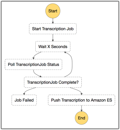 Amazon Transcribe – Accurate Speech To Text At Scale | AWS News Blog