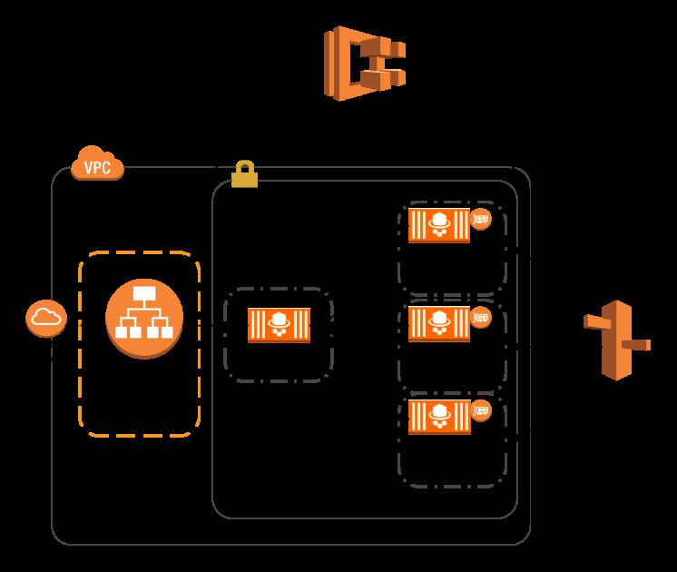Amazon ECS Service Discovery