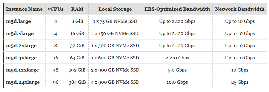 EC2 Instance Update – M5 Instances with Local NVMe Storage