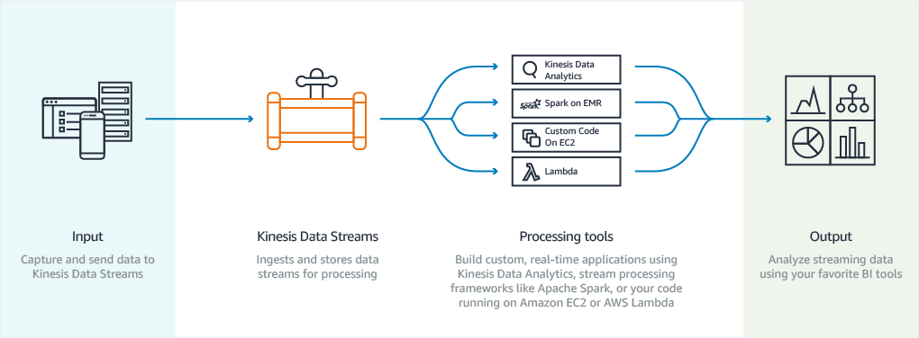 Amazon Kinesis Data Streams Adds Enhanced Fan-Out and HTTP/2