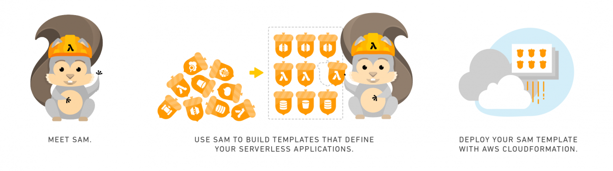 AWS Serverless Application Model (SAM) Command Line