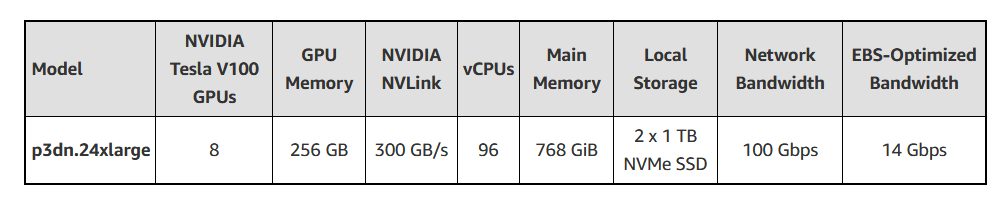 New – EC2 P3dn GPU Instances with 100 Gbps Networking