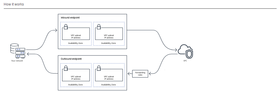 New – Amazon Route 53 Resolver for Hybrid Clouds | AWS News Blog