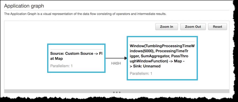 New – Amazon Kinesis Data Analytics for Java | BlogITplus Com