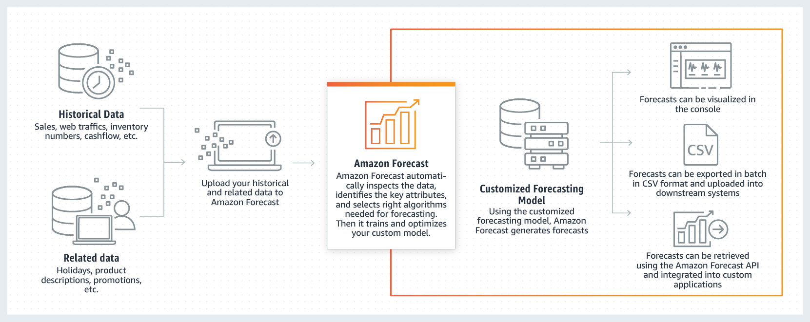 Amazon Forecast – Time Series Forecasting Made Easy | AWS