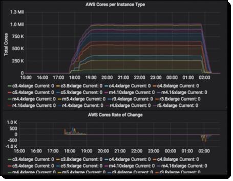 Western Digital HDD Simulation at Cloud Scale – 2.5 Million HPC Tasks, 40K EC2 Spot Instances