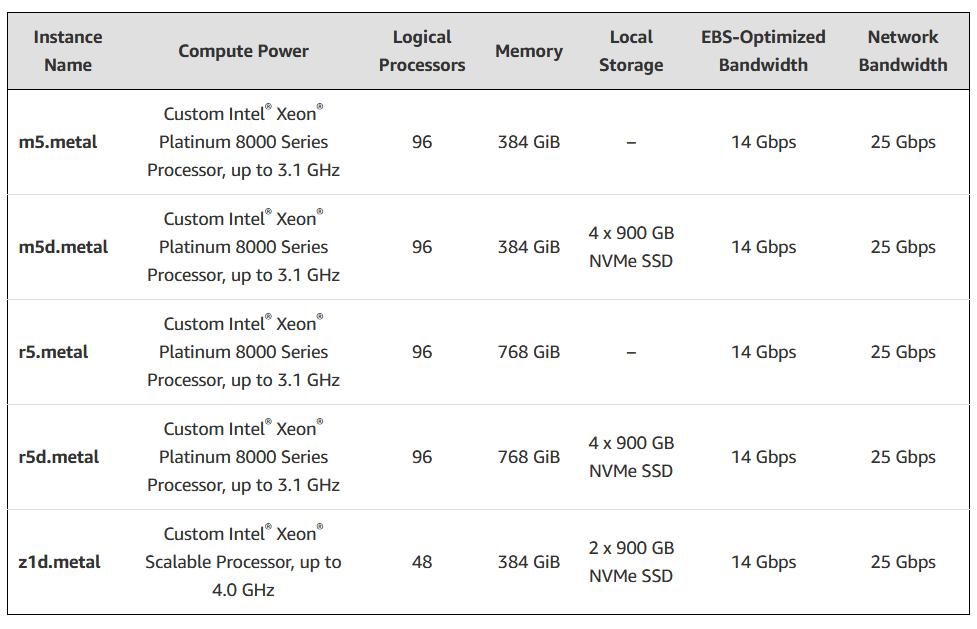 Now Available – Five New Amazon EC2 Bare Metal Instances: M5