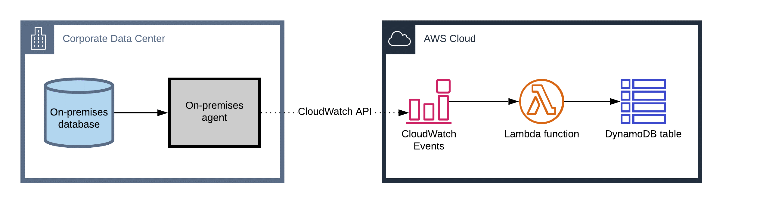 Building Serverless Pipelines with Amazon CloudWatch Events