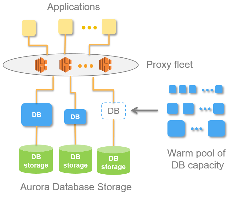 Amazon Aurora PostgreSQL Serverless – Now Generally Available | AWS
