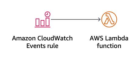 AWS Cloud Development Kit (CDK) – TypeScript and Python are