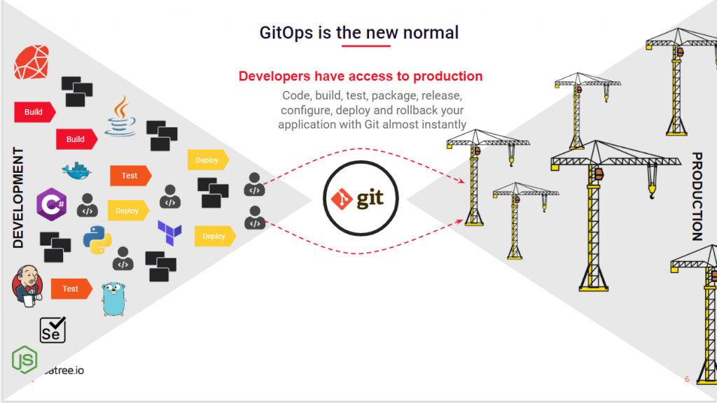 GitOps Graphic