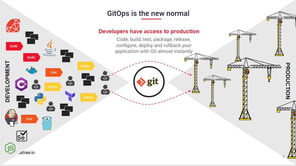 GitOps グラフィック