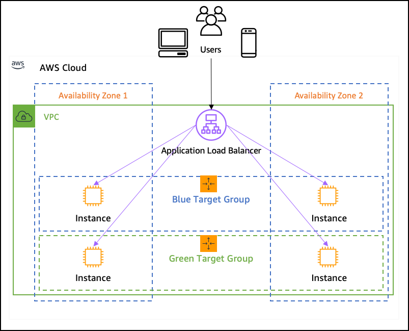 https://aws.amazon.com/blogs/aws/new-application-load-balancer-simplifies-deployment-with-weighted-target-groups/