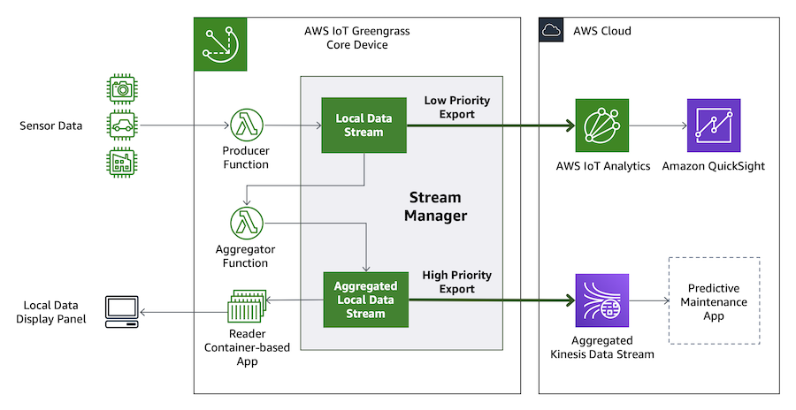 New – AWS IoT Greengrass Adds Container Support and Management of Data Streams at the Edge