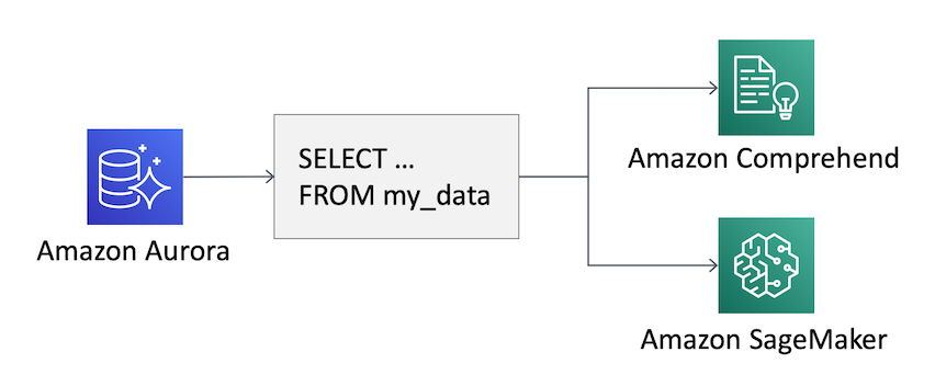 New for Amazon Aurora – Use Machine Learning Directly From Your Databases