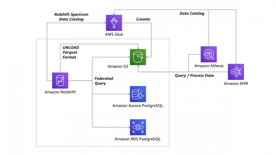 New for Amazon Redshift – Data Lake Export and Federated Query