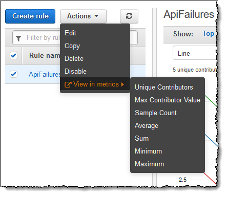 contributor insights actions