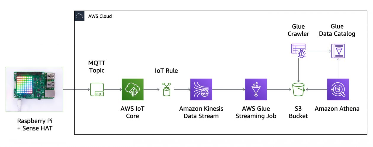 New – Serverless Streaming ETL with AWS Glue