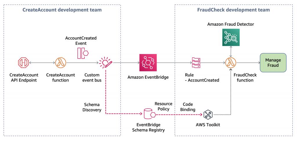 New – Amazon EventBridge Schema Registry is Now Generally Available
