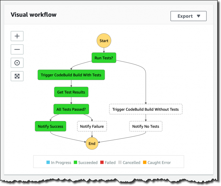 New – Building a Continuous Integration Workflow with Step Functions and AWS CodeBuild