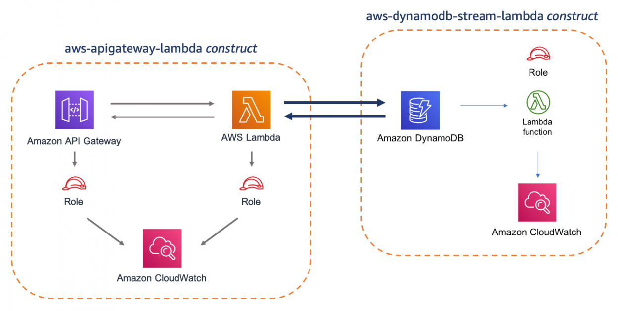 AWS Solutions Constructs – A Library of Architecture Patterns for the AWS CDK